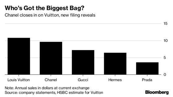 Chanel Breaks Financial Secrecy to Reveal a $46 Billion Fortune