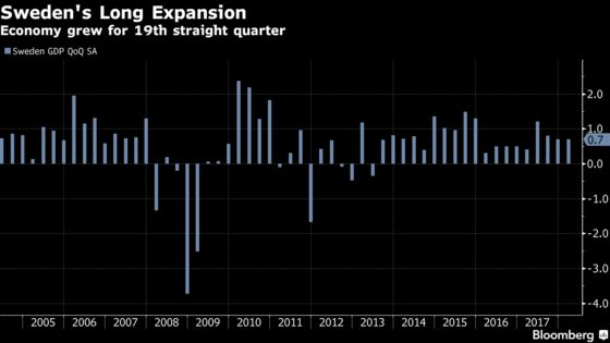 Swedish Economic Expansion Now Longest in at Least Four Decades
