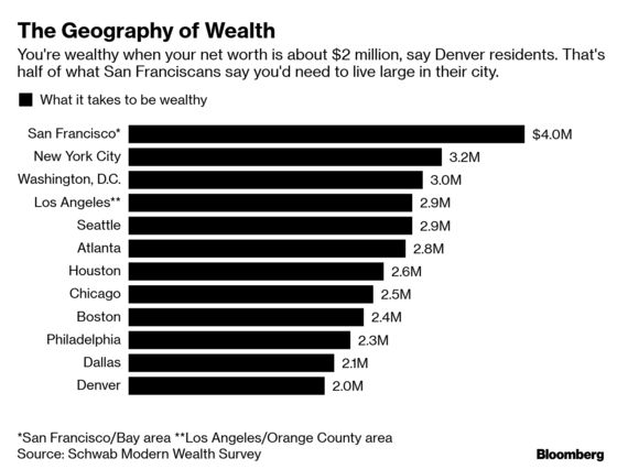 Being Rich in New YorkIs More About Cash Than Real Estate