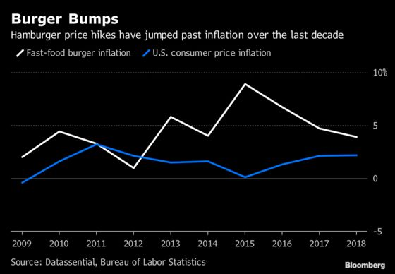Fast Food, Hailed as Cheap and Speedy, Is Getting More Expensive