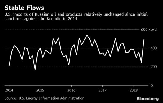 U.S. Sanctions May Risk Russia's Oil Production, Refining
