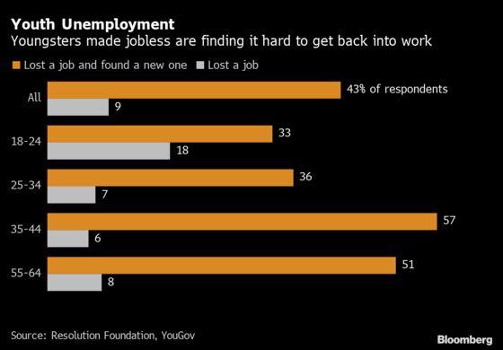 Furlough Ends With U.K. Jobs Market Facing a Bleak Winter