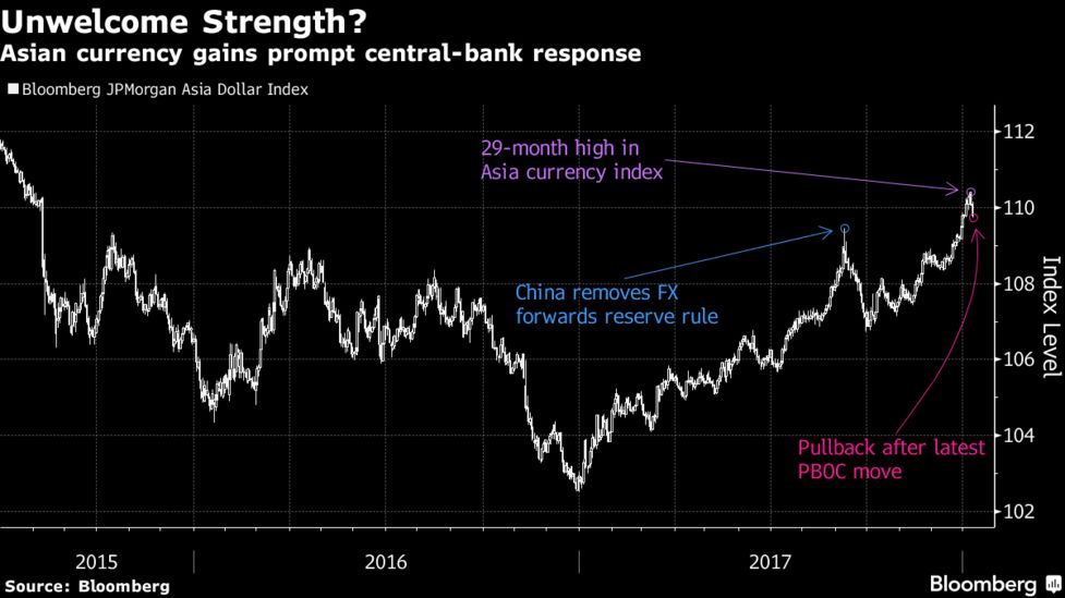 Asian Central Banks Push Back, Sending Dollar Bears a