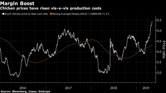 Pig Woes and Cheap Feed Create Sweet Spot for Brazilian Chicken Giant