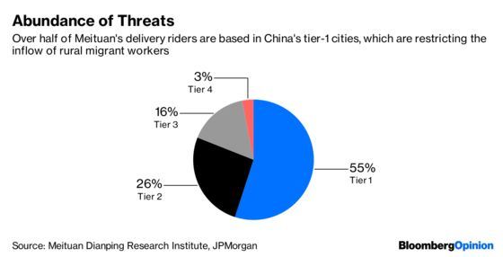 Chew on This. China's Cheap Food Deliveries Won't Last
