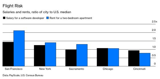 Tech Workers Consider Escaping Silicon Valley's Sky-High Rents
