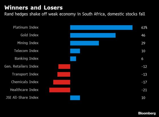Golden Six Months for South African Stocks Defy Economic Gloom