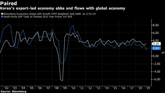 BOK Governor Points to Downside Risks on Korea's Economic Growth