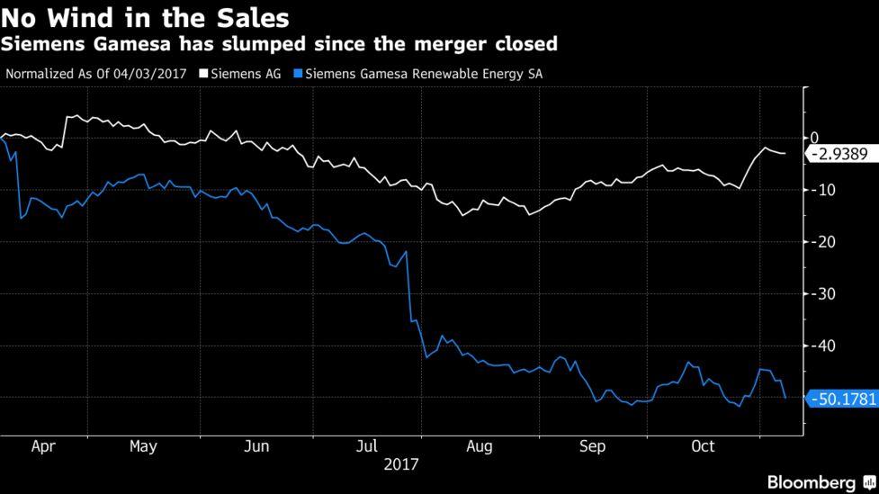 Siemens Slashes Jobs Amid Double-Whammy Power, Wind Slumps - Bloomberg