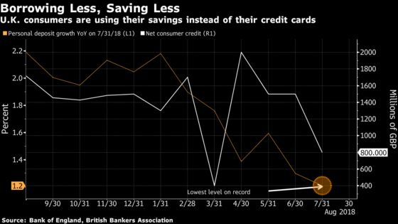 U.K. Consumers Are Swapping Credit Cards for Less Savings