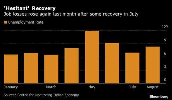 India Jobless Rate Rises in August as Covid Hits Hiring Activity