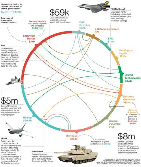 Defense Contractors Spread the Wealth
