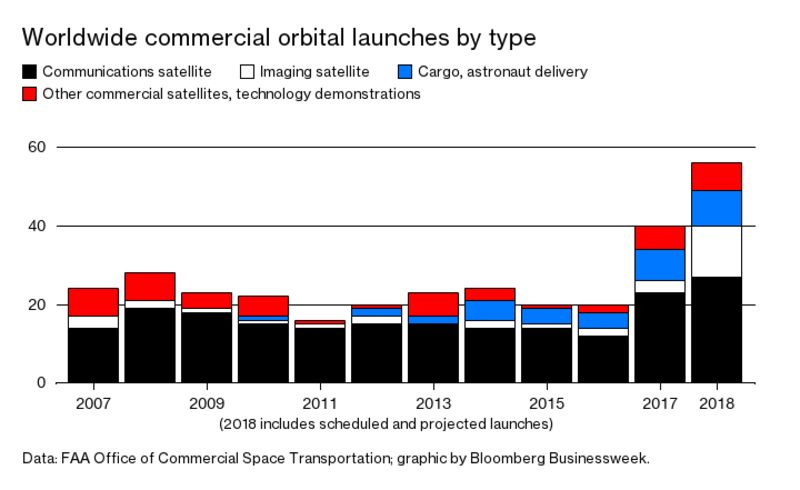 commercial imaging systems the tiny satellites ushering in the new space revolution bloomberg