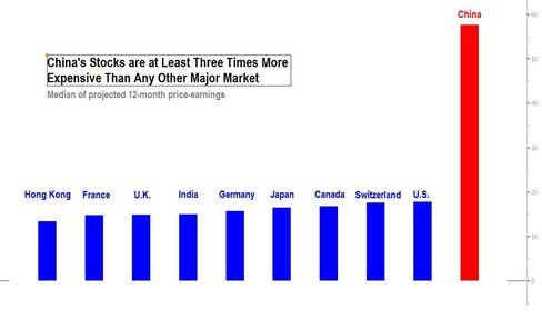 China Stock Valuations