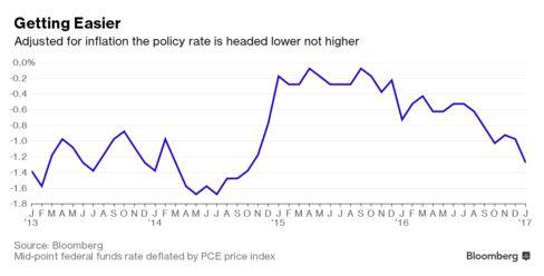インフレ調整後の政策金利、上昇どころか下落傾向