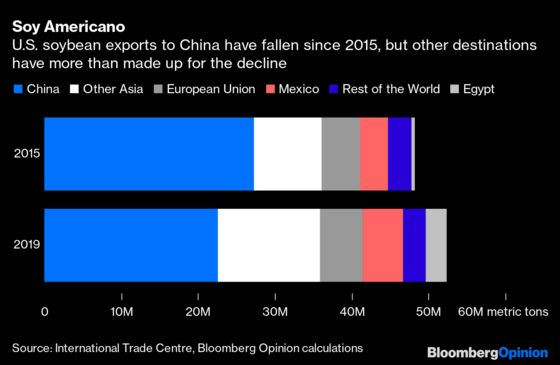 Take China's U.S. Farm Threats Seriously, Not Literally