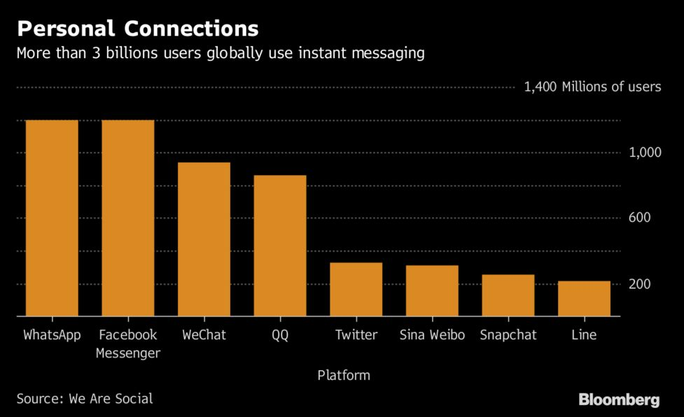 In China, Trading Begins on WeChat - Bloomberg