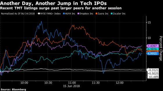Tech IPOs Surge for Another Day, But Why Is Anyone's Guess