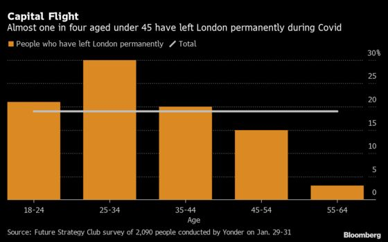 Young Londoners Leave for Good as Covid Alters Lifestyles
