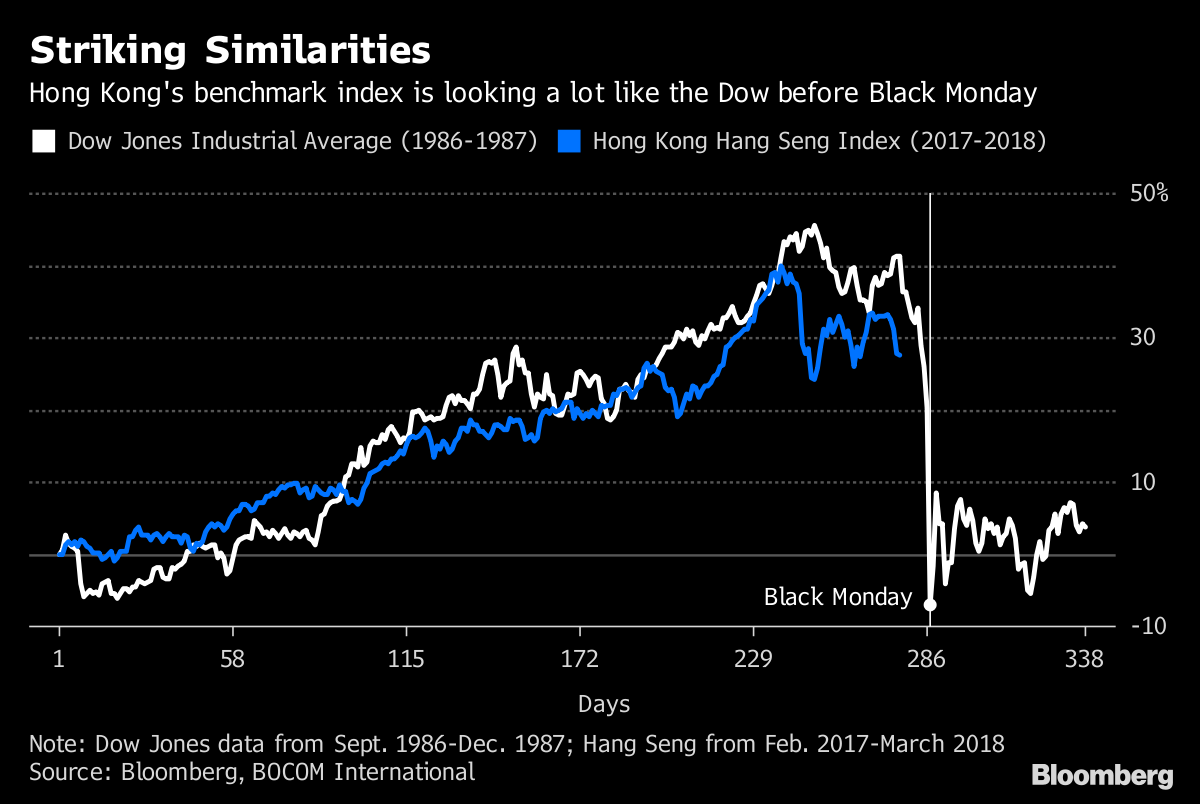 Echo of Run-Up to '87 Market Meltdown Seen in US-China Tension