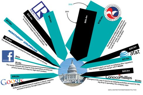 What Some Companies Are Spending to Lobby Washington