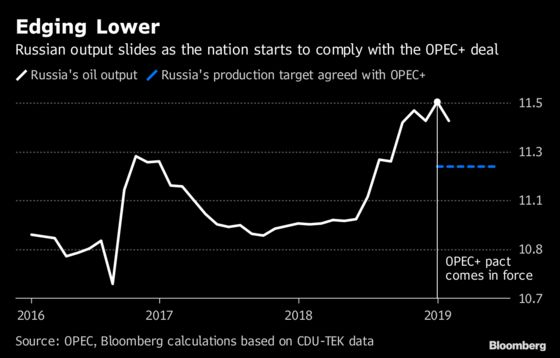 Russia's January Oil Output Cuts Come Below Novak's Estimate