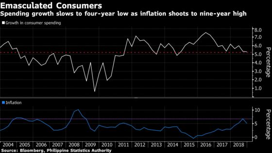 Philippine Consumer Stocks May Disappoint Market With 1Q Results