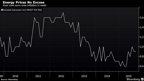 Even core euro-area inflation is weak