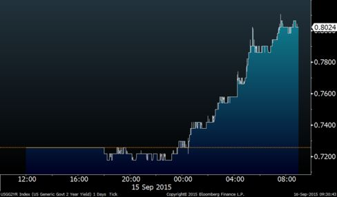 Two-year Treasury yields surge amid Fed speculation