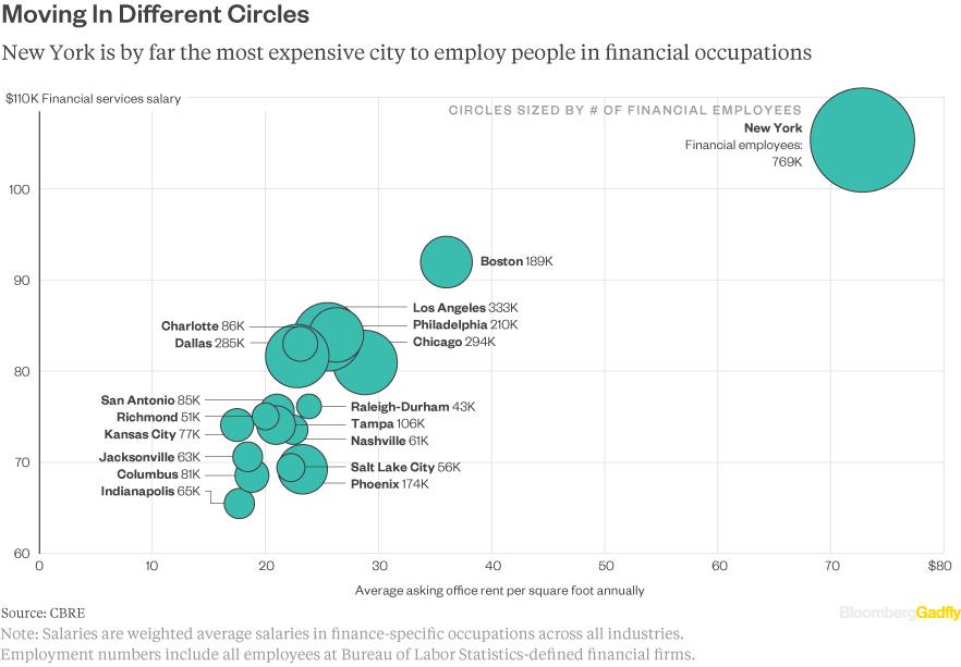 CBRE-financial-employment-scatter