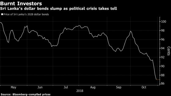 Bond Buyers Scorched as Sri Lanka's Promise Turns to Crisis