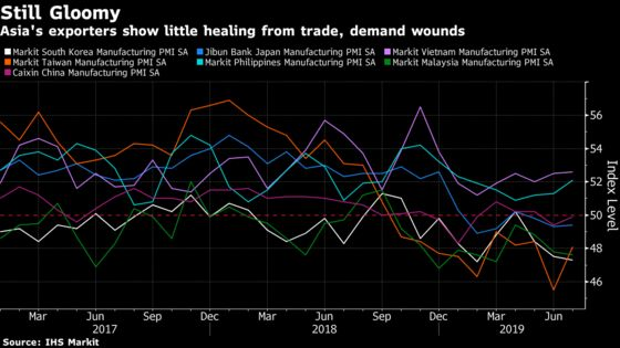 Asian Factories Are Stuck in the Doldrums as Trade War Hits Hard