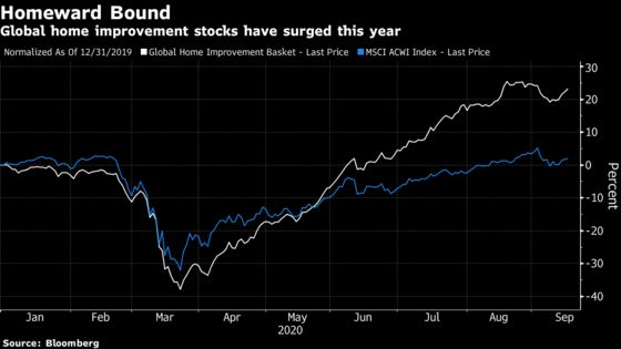 Home Improvement Stocks Vie With Tech for an Investor Reckoning