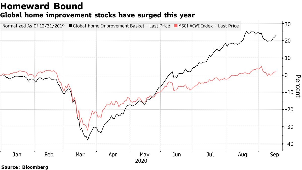 Global home improvement stocks have surged this year