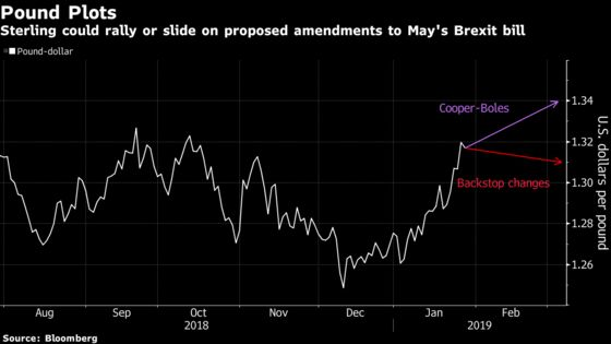 Here's What FX Traders Should Watch as May Faces Brexit Votes