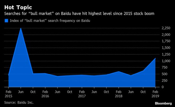 Buzzing China Stocks Have People Searching Online for 'Bull Market'