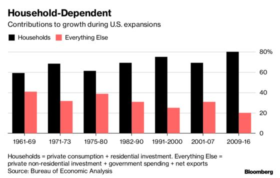 the secret behind growth in trump s america is deficit spending