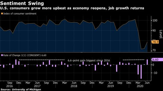 U.S. Consumer Sentiment Jumps Most Since 2016 on Gain in Jobs