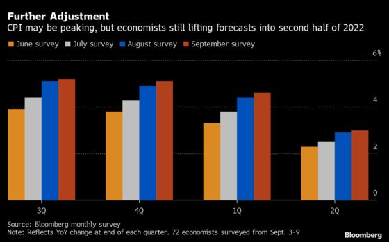 Charting the Global Economy: Inflation Drumbeat Remains Steady