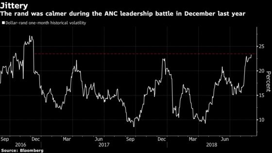 Rand Price Swings Now Wilder Than During ANC Power Struggle