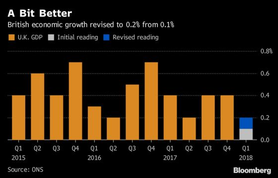 U.K. Construction, Services Data Fuel Bets on BOE Rate Hike
