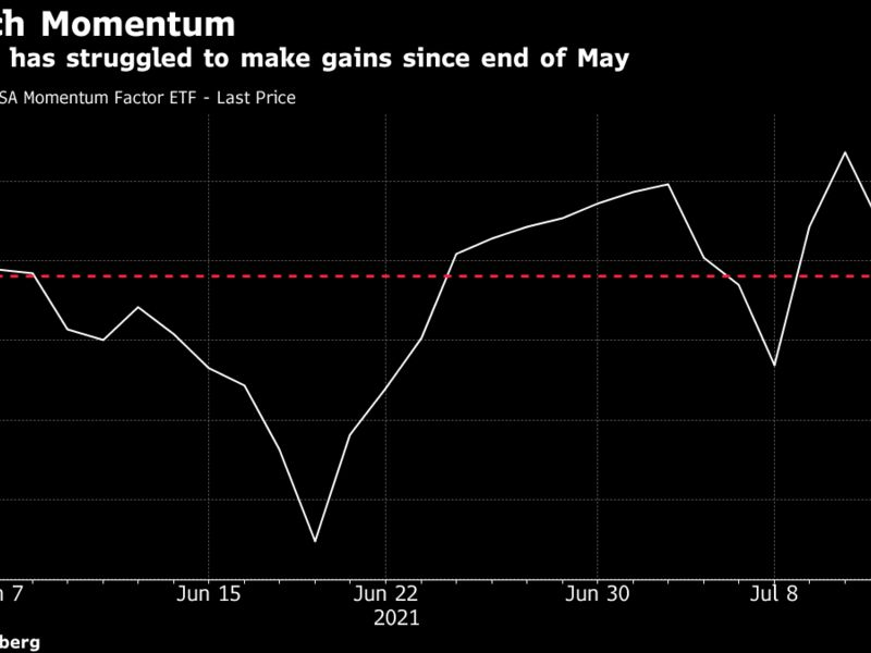 MTUM ETF has struggled to make gains since end of May