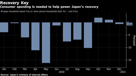 Japan Households Cut Spending in December Before Emergency