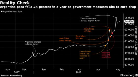 Shut Up, Investors Told, as Argentina Unleashes Crisis Crackdown