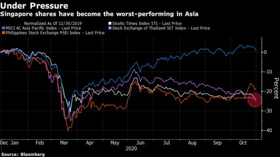 Singapore Overtakes Thailand to Become Asia's Worst Stock Market