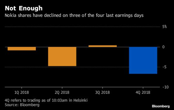Nokia Plunges as Outlook Points to 'Bumpier'5G