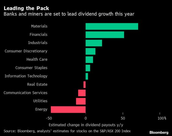 Banks, Miners to Lead Dividend Spree for Australian Stocks