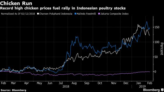 Indonesia Poultry Stocks May Keep Soaring on Supply Woes, CIMB Says