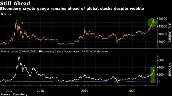 Bitcoin Extends Decline After Biggest Slump Since Pandemic Hit