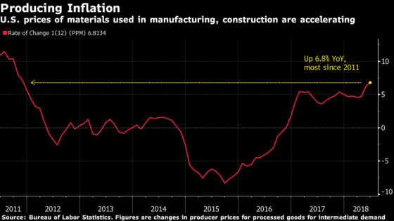 Fed Says Economic Growth Holding Up Even as Trade Concerns Spread